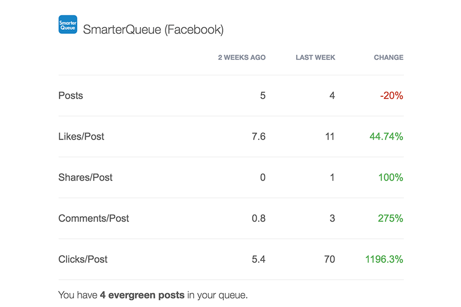 SmarterQueue streamlines your social media publishing